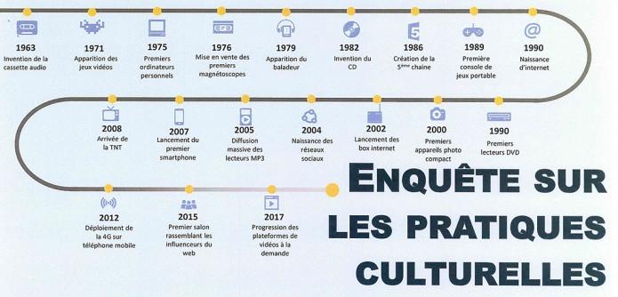 Enquête sur les pratiques culturelles